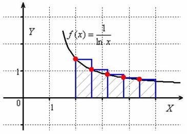 Метод левых прямоугольников