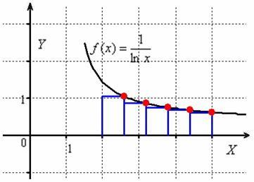 Метод правых прямоугольников