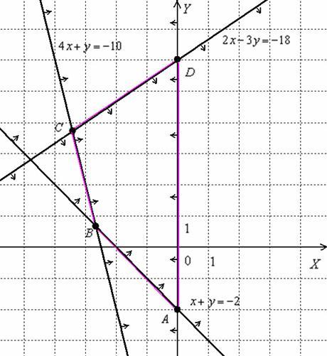 Область решений системы и координаты вершин области