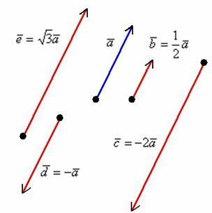 задания на вектора по физике