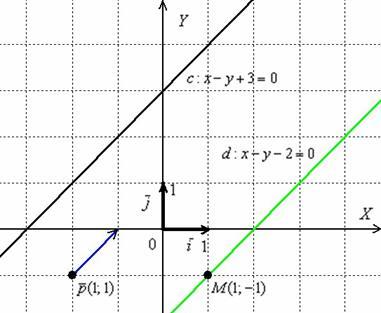 если в графике прямые параллельны