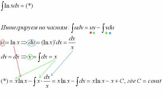 Первообразная от натурального логарифма