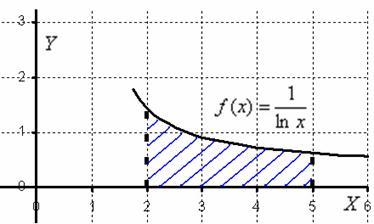 Неберущиеся интегралы можно вычислить приближенно с помощью метода трапеций и по формуле Симпсона