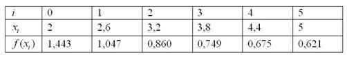 Таблица для метода трапеций