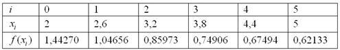 Расчетная таблица для оформления метода трапеций