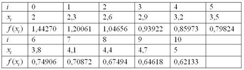 Расчетная таблица для решения задачи на приближенное вычисление определенного интеграла по формуле трапеций для 10 отрезков разбиения