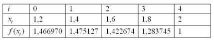 Расчетная таблица для метода Симпсона по четырём отрезкам разбиения