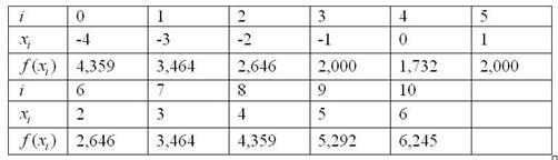 Расчетная таблица для метода Симпсона по десяти отрезкам разбиения
