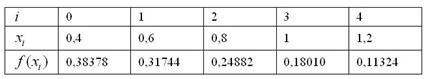 Расчетная таблица для метода трапеций по четырём отрезкам разбиения