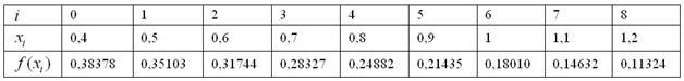Расчетная таблица для метода трапеций по восьми отрезкам разбиения