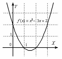 Функция бесконечно мала в двух точках