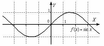Синус бесконечно мал в бесконечном количестве точек