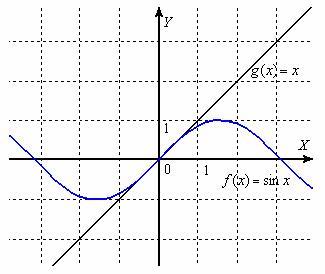 Эквивалентные бесконечно малые функции. Геометрический смысл первого замечательного предела
