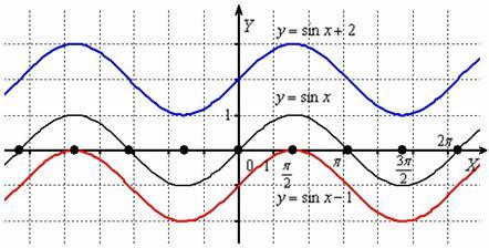 Сдвиг графика вверх и вниз вдоль оси OY