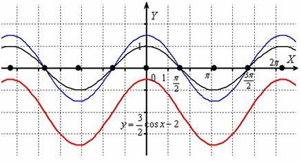 Геометрические преобразования функции происходят вдоль оси ординат