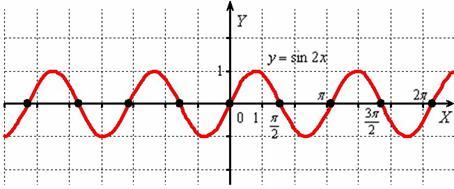 Сжатие синусоиды к оси OY в два раза. График синуса двух икс