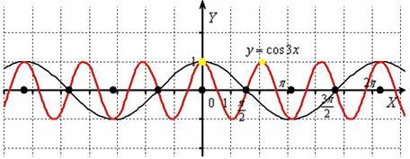 Сжатие графика косинуса к оси OY в 3 раза