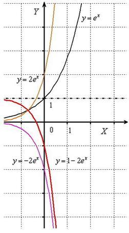 Геометрические преобразования графика экспоненциальной функции