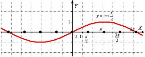 Растяжение синусоиды от оси OY в два раза. График синуса икс пополам