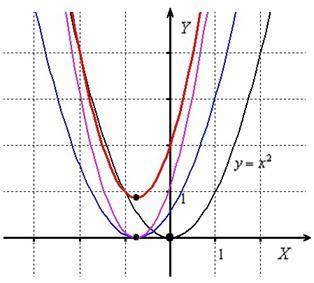 Построение параболы с помощью геометрических преобразований