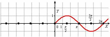 Построение графика, когда аргумент под модулем