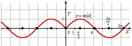 Синус модуля икс