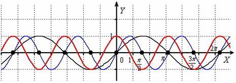 Аргумент функции и корректное геометрическое преобразование графика