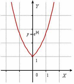 Экспонента в степени модуль икс
