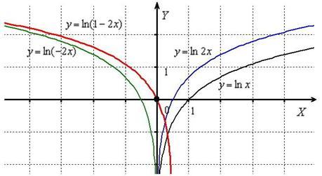 График функции натурального логарифма х уравнение касательной