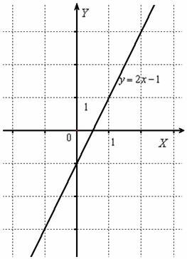 Построение графика, когда функция под модулем