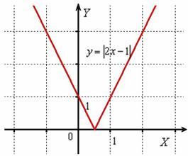 Модуль линейной функции