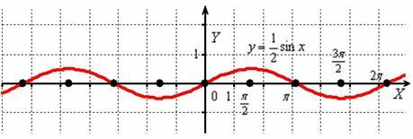 Сжатие графика вдоль оси OY