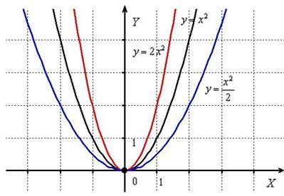 Сжатие и растяжение параболы вдоль оси OY