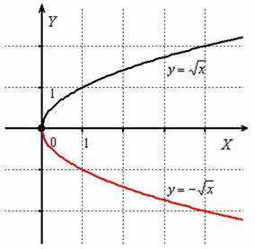 Симметричное отображение корня из икс относительно оси абсцисс