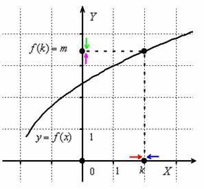 исследовать на непрерывность функции если дана функция
