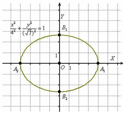 вид уравнения эллипса