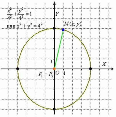 является ли круг графиком функции