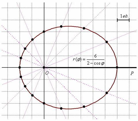 построение кривых в полярной системе координат