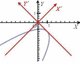 Парабола оказалась в неканоническом положении после поворота системы координат