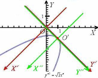 Поворот и параллельный перенос системы координат позволил привести уравнение к каноническому виду