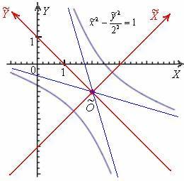 В новой системе координат гипербола заняла каноническое положение