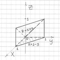 Сверху тело ограничено плоскостью z = x + y