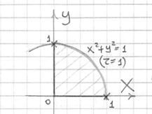 Проекция тела представляет собой сектор единичного круга в 1-ой четверти