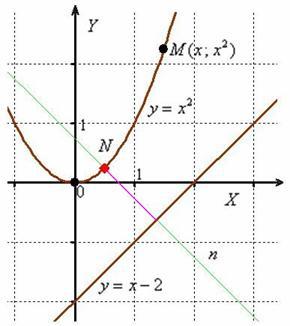 Расстояние между точками (длина отрезка)